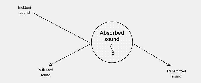Solve for Acoustics with PET Felt | Complete Guide